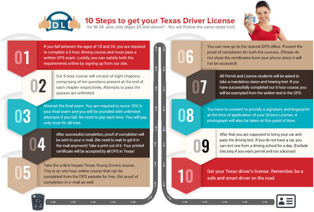 Texas Drivers License For Ages 18 19 20 21 22 23 And 24
